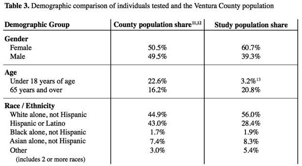 Demograohic Comparison of Individuals Tested and the Ventura County Population