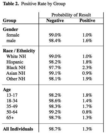 COVID-19 Antibody Test Positivity Rate by Group in Ventura County