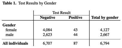COVID-19 Antibody Test Results by Gender in Ventura County
